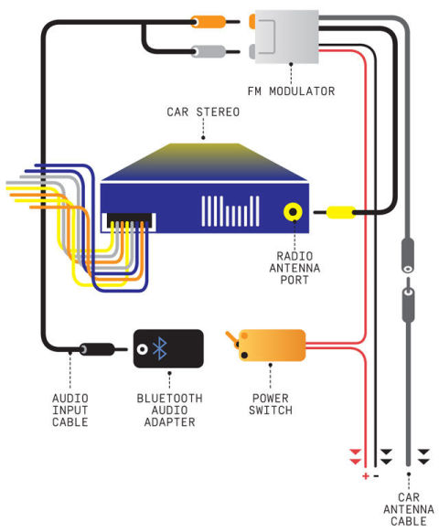 usb car audio wiring car audio wiring diagrams free how to install bluetooth audio in your car #14