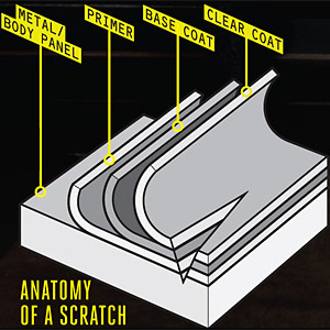 10 car scratch remover repair tips how to fix paint scratches. Black Bedroom Furniture Sets. Home Design Ideas