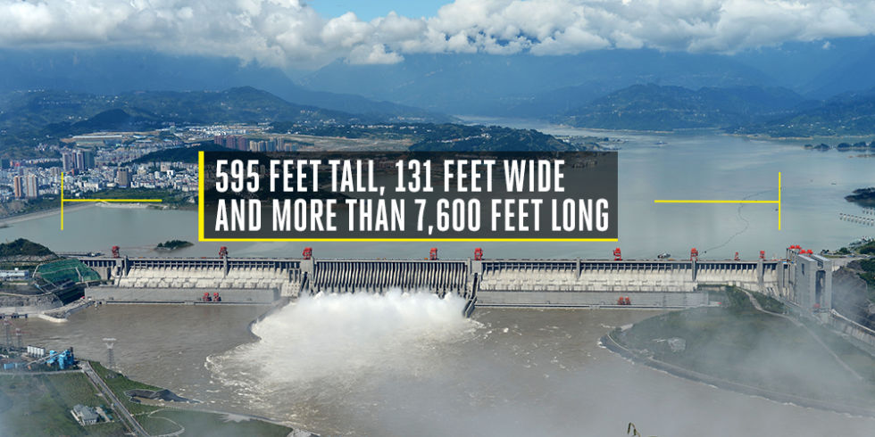 Time to build: 17 yearsCost to build: $22 billionWe can't even comprehend the amount of concrete needed to construct the world's largest dam. Standing on China's Yangtze River, this 17-year, $59 billion project measures 595 feet tall, 131 feet wide, and more than 7,600 feet long, with 32 main turbines producing electricity.