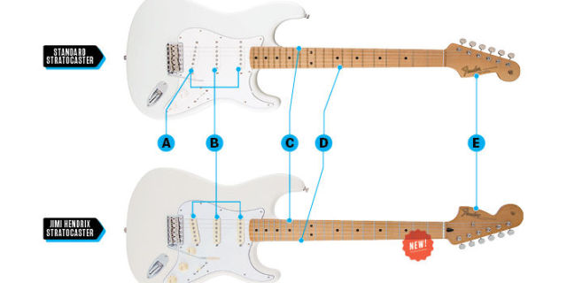 here s why jimi hendrix s backwards stratocaster was awesome