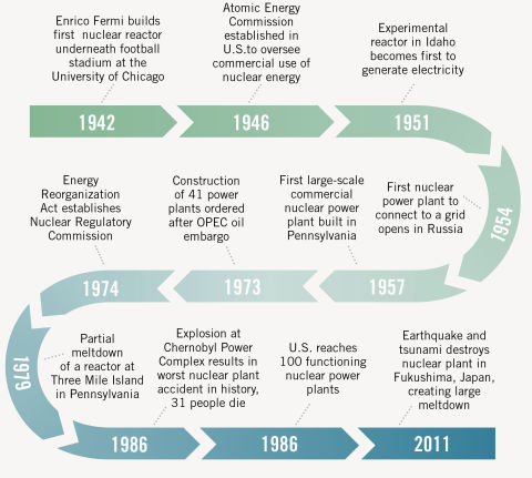 history of nuclear energy pdf