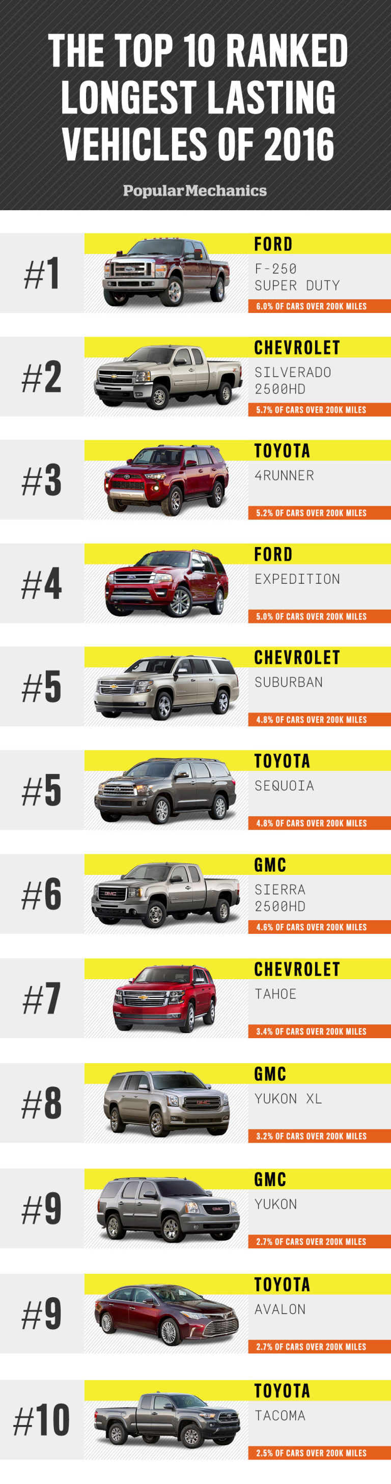 What Are the Highest Mileage Vehicles on the Road Today?   National ...