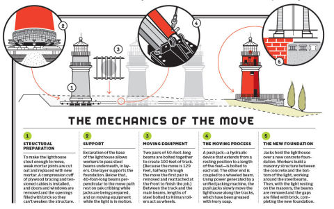 how to move a lighthouse