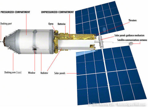 Russia S Plan To Spin Off A New Space Station From The Iss