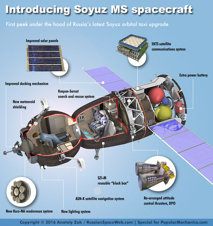 helicopter mechanism with 143327 Soyuz Ms First Flight Iss Expedition 48 on Gearing Notes besides Mpi Fi Kl additionally Product additionally Geological Journey Iceland Land Fire Ice Part 1 furthermore .