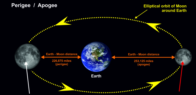 Image result for moon perigee 2016