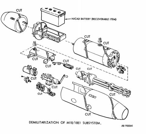 dod 4160.21 m 1 defense demilitarization manual
