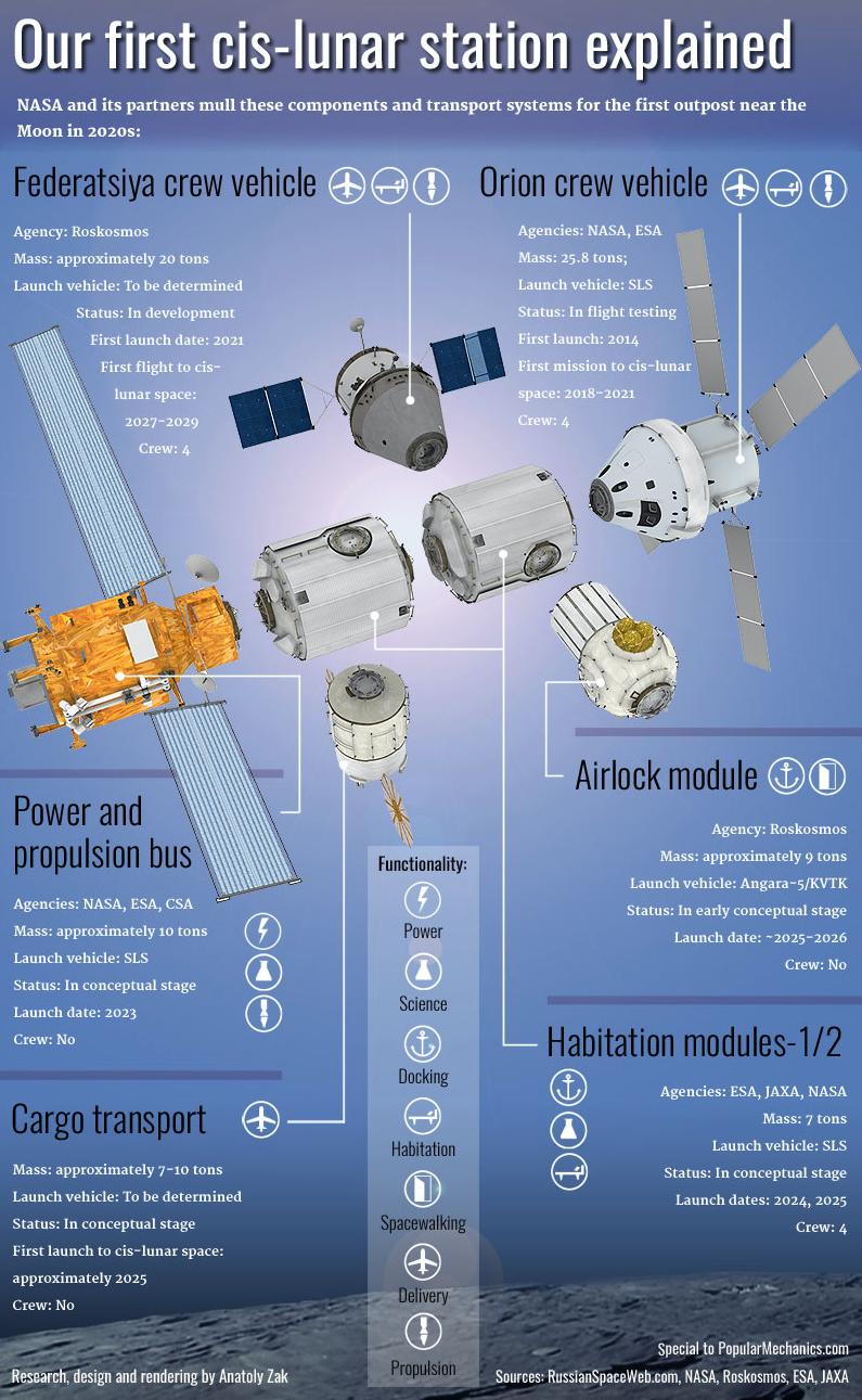 cislunar space station - photo #5