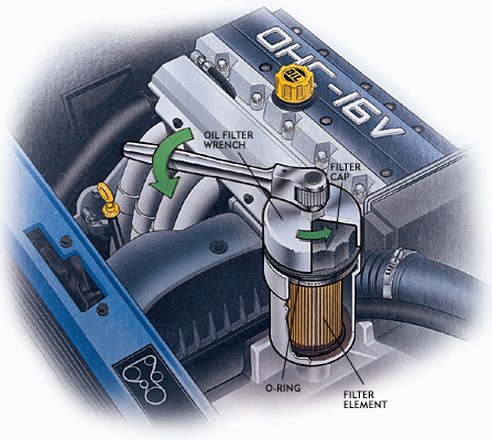 Air wrenches on the oil drain plug  Even though you realize that cars have  changed since you got out of the habit of changing your own  they haven t  changed. How to Change Your Oil And Filter