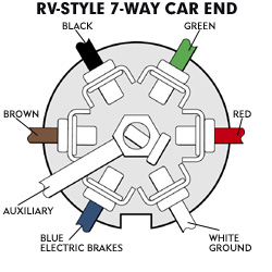 hitch wiring diagram hitch image wiring diagram wiring your trailer hitch on hitch wiring diagram