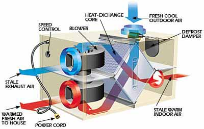 How It Works Heat Recovery Ventilator