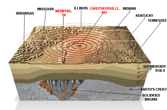 The New Madrid Seismic Zone Which Extends Into Five States Is Part Of A