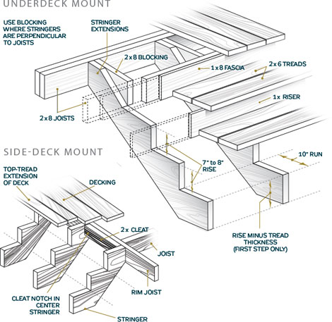 How to build stairs stairs design plans for Porch construction drawings