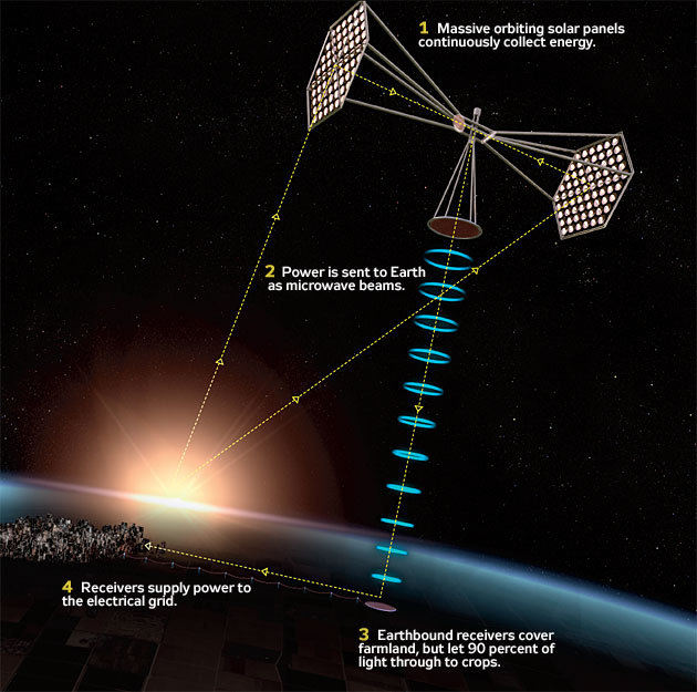 Space-Based Solar Power Beams Become Next Energy Frontier