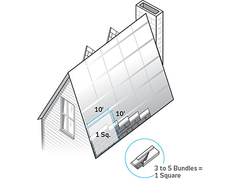 How Much Roofing Material You Need Sc 1 St Popular Mechanics