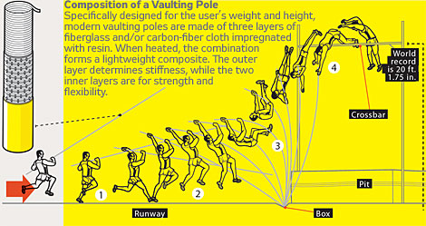 the physics of pole vaulting essay Pole vaulting is a track and field event in which a person uses a long flexible pole (which today is usually made either of fiberglass or carbon fiber) as an aid to jump over a bar pole jumping competitions were known to the ancient greeks , cretans and celts.