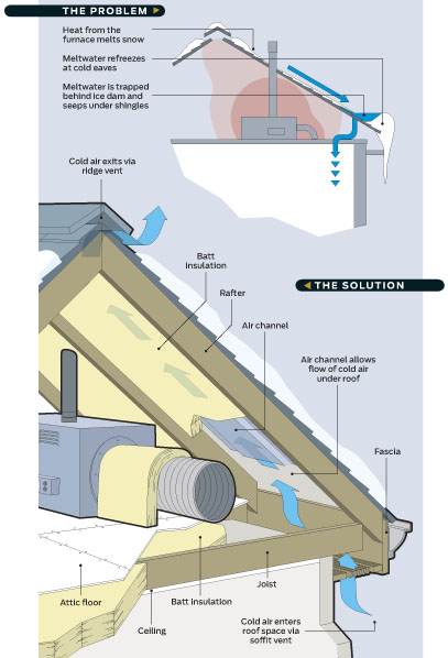 The Cold Season Brings Snow-packed Roofs Across The Country And With Snow  Melt Can Come Damaging Ice Dams. Without A Properly Insulated Attics  However .
