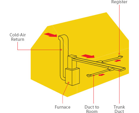How your heating system works a primer for Types of forced air heating systems