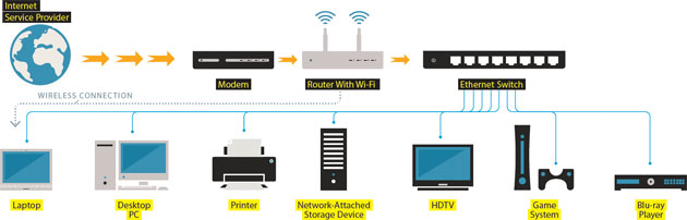 how to ditch wi fi for a high speed  ethernet wired home    laptops and smartphones can tap into the wireless system  while stationary devices that require more robust connections plug directly into the network