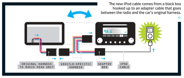 how to install an ipod adapter in your car step by step instructions nah the audio quality is too poor for serious audiophiles and there are too many wires in a cockpit already strung cellphones and on dash gps