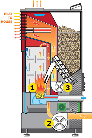 Pellet Stove Produces Just Over 45000 Btu Per Hour Enough To Heat About 2250 Square Feet Of Living Space The Average Home Burns 3 6 Tons