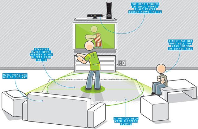 Microsoft Kinect Motion Sensor Xbox 360 Kinect Controller