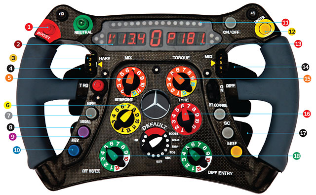 Toyota Tacoma Hood Protector The Insanely Complicated F1 Steering Wheel
