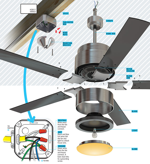 What S Inside Your Ceiling Fan