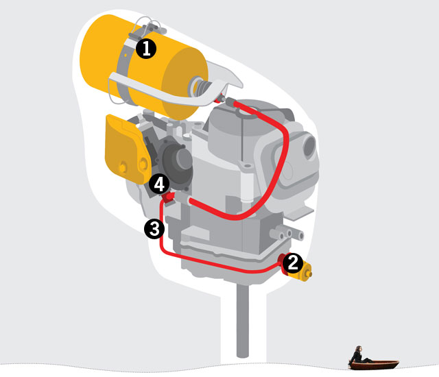 How it works propane outboard motor for How does an outboard motor work