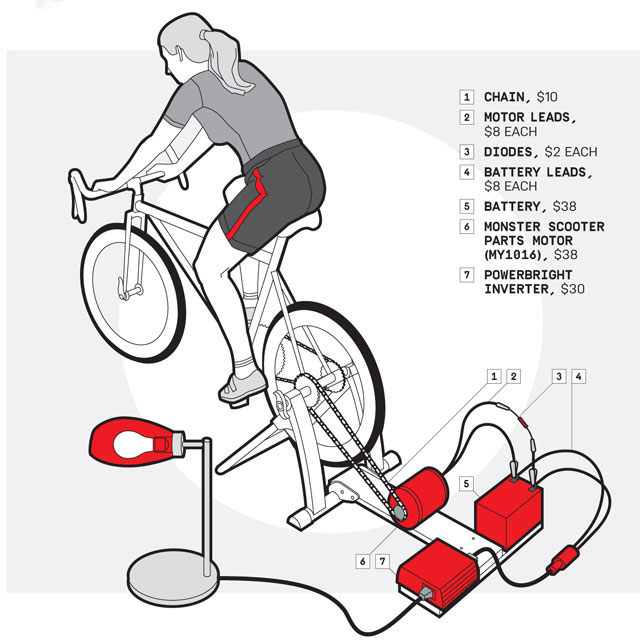 Pedal Power How To Build A Bike Generator