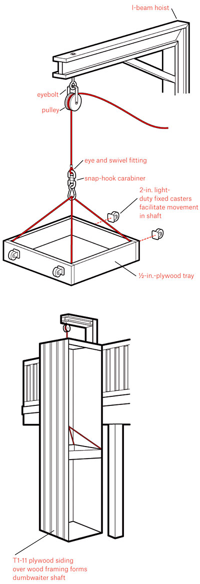 howtomakeanything how to make a dumbwaiter
