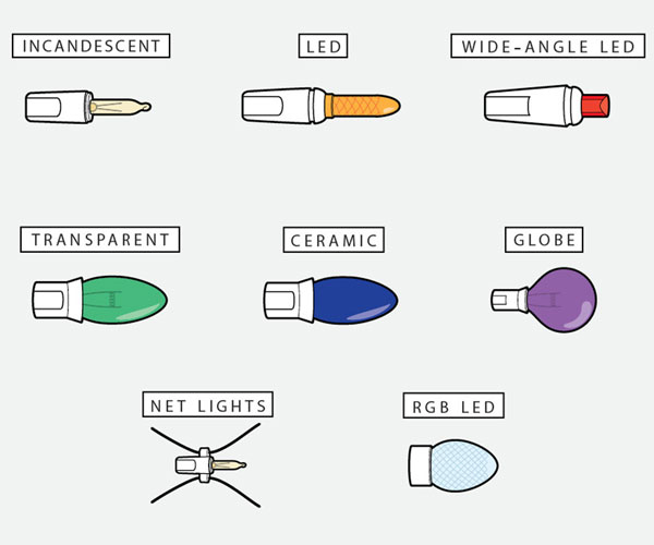 Best Way To Hang Christmas Lights Outside: 5 A Brief Taxonomy of Holiday Bulbs,Lighting