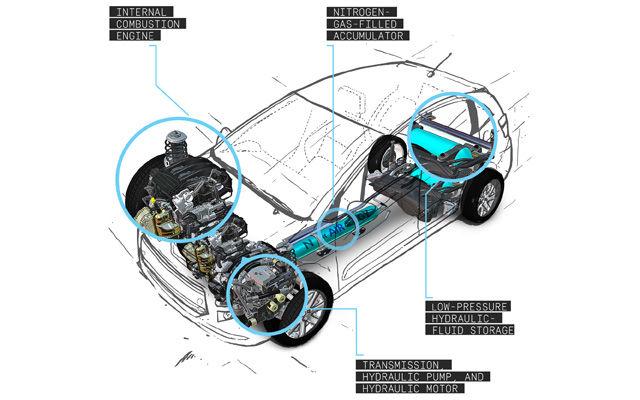 how it works: the hybrid air car