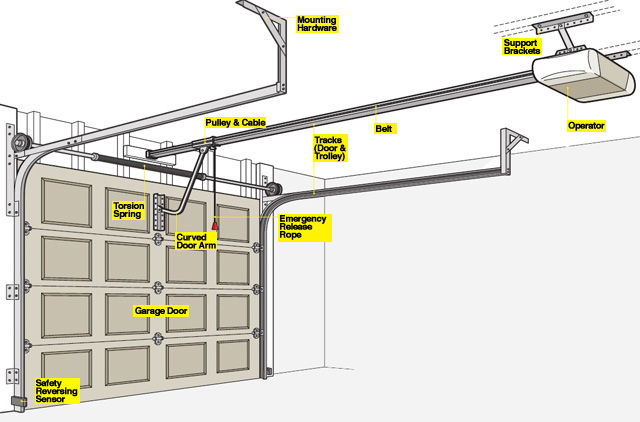electric garage doorGarage Door Opener 101  How a Garage Door Works