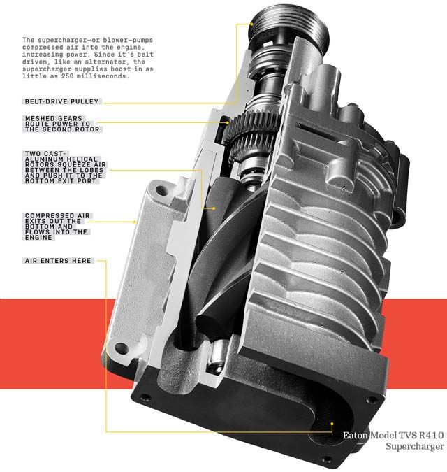 how turbos and superchargers work engine intel if you ve ever wondered just how these engine pumps provide that boost here s a handy diagram
