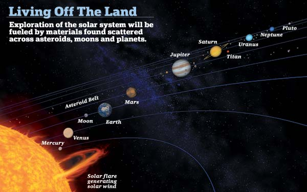 Abductions UFOs And Nuclear Weapons Mining The Moon - Solar system map with moons