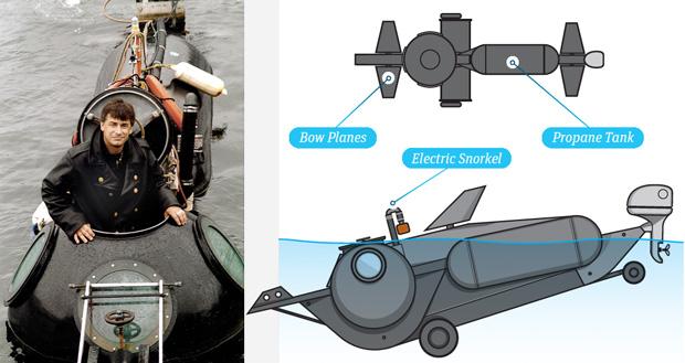 DIY Submarine – How to Build a Submarine