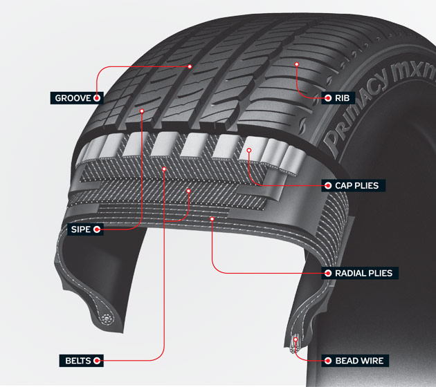 pieces of a car tire anatomy of a car tire. Black Bedroom Furniture Sets. Home Design Ideas