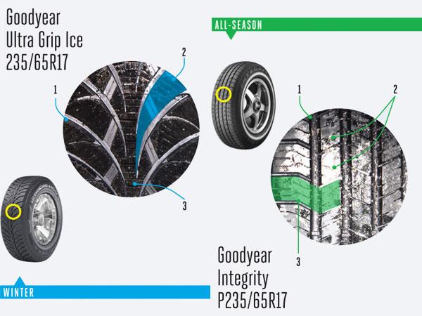 tire testing showdown winter vs all season. Black Bedroom Furniture Sets. Home Design Ideas