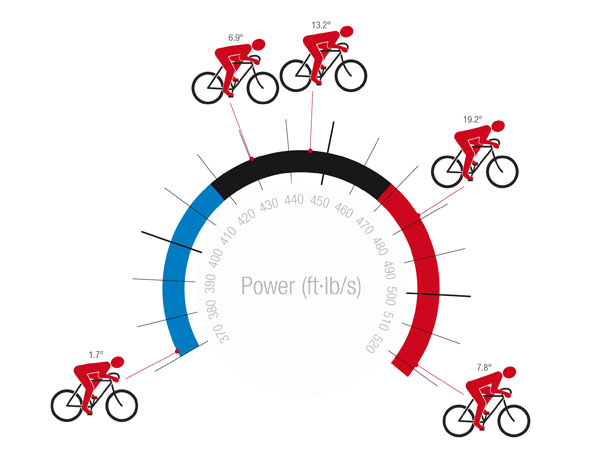 Cycling Science 7 Fascinating Facts About Bikes