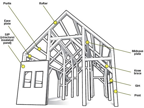 A house with no nails building a timber frame home for Home building terms
