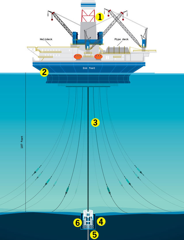 Anatomy of an Offshore Oil Rig
